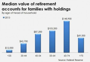 Retirement savings on the decline