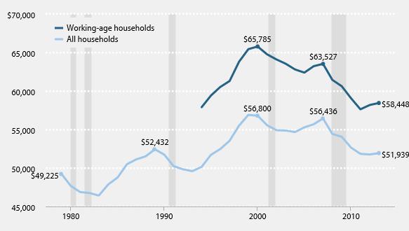 Real incomes, 2014
