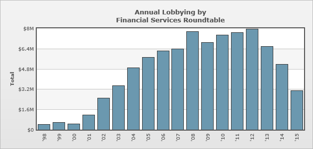Financial services lobbying goes wild to fight the fiduciary standard.