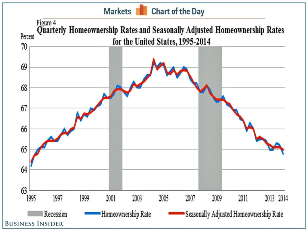 Home Ownership, Business Insider 2014